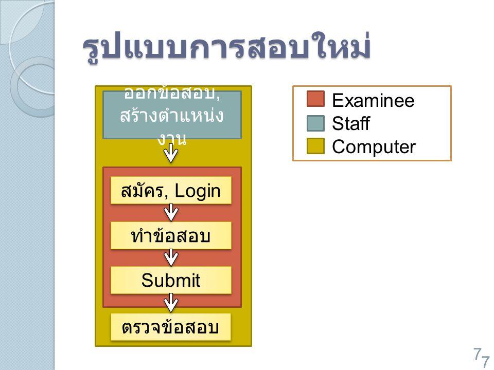 รูปแบบการสอบใหม่ 7 สมัคร, Login ทำข้อสอบ Submit ตรวจข้อสอบ Examinee Staff Computer 7 ออกข้อสอบ, สร้างตำแหน่ง งาน