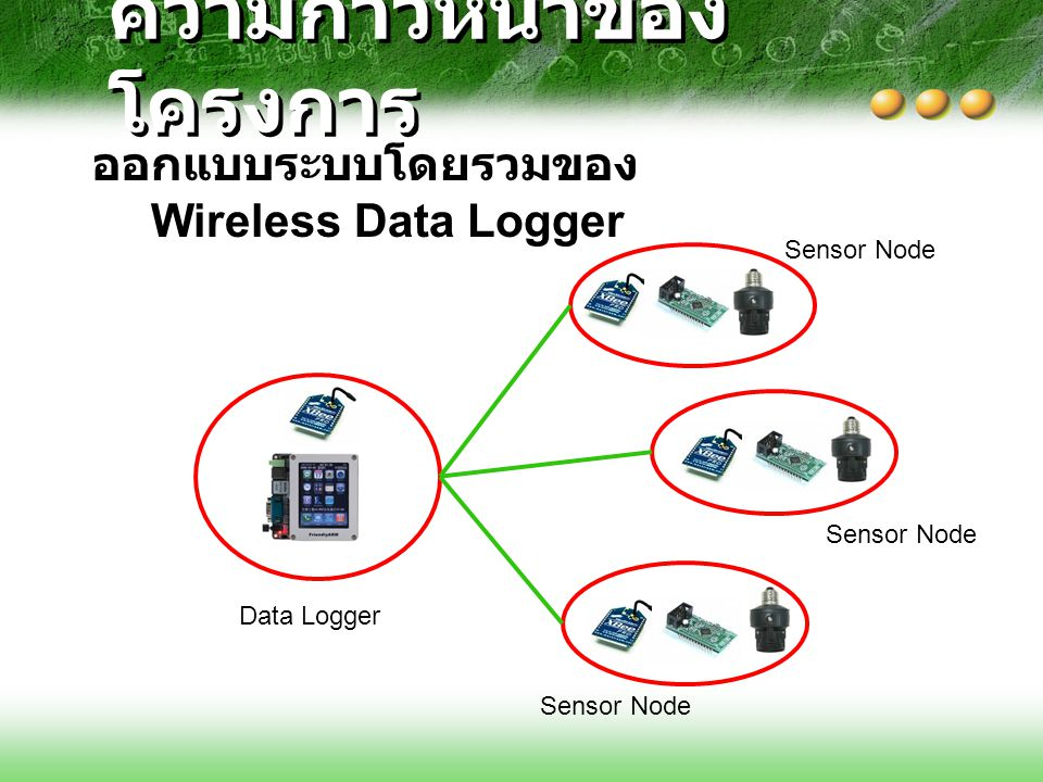 ความก้าวหน้าของ โครงการ ( ต่อ ) o บอร์ด Mini 2440 LCD 3.5 FriendlyARM o Microsoft Windows CE 5.0 o โปรแกรม Microsoft Visual Studio 2008 o อุปกรณ์ Zigbee และ Sensor เครื่องมือที่ใช้ในการพัฒนา