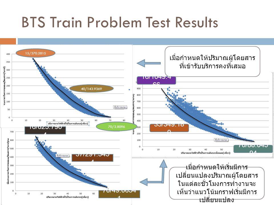 BTS Train Problem Test Results เมื่อกำหนดให้ปริมาณผู้โดยสาร ที่เข้ารับบริการคงที่เสมอ เมื่อกำหนดให้เริ่มมีการ เปลี่ยนแปลงปริมาณผู้โดยสาร ในแต่ละชั่วโม