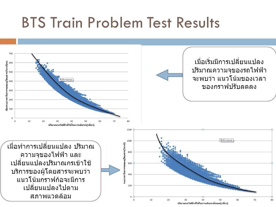 BTS Train Problem Test Results เมื่อเริ่มมีการเปลี่ยนแปลง ปริมาณความจุของรถไฟฟ้า จะพบว่า แนวโน้มของเวลา ของกราฟปรับลดลง เมื่อทำการเปลี่ยนแปลง ปริมาณ ค