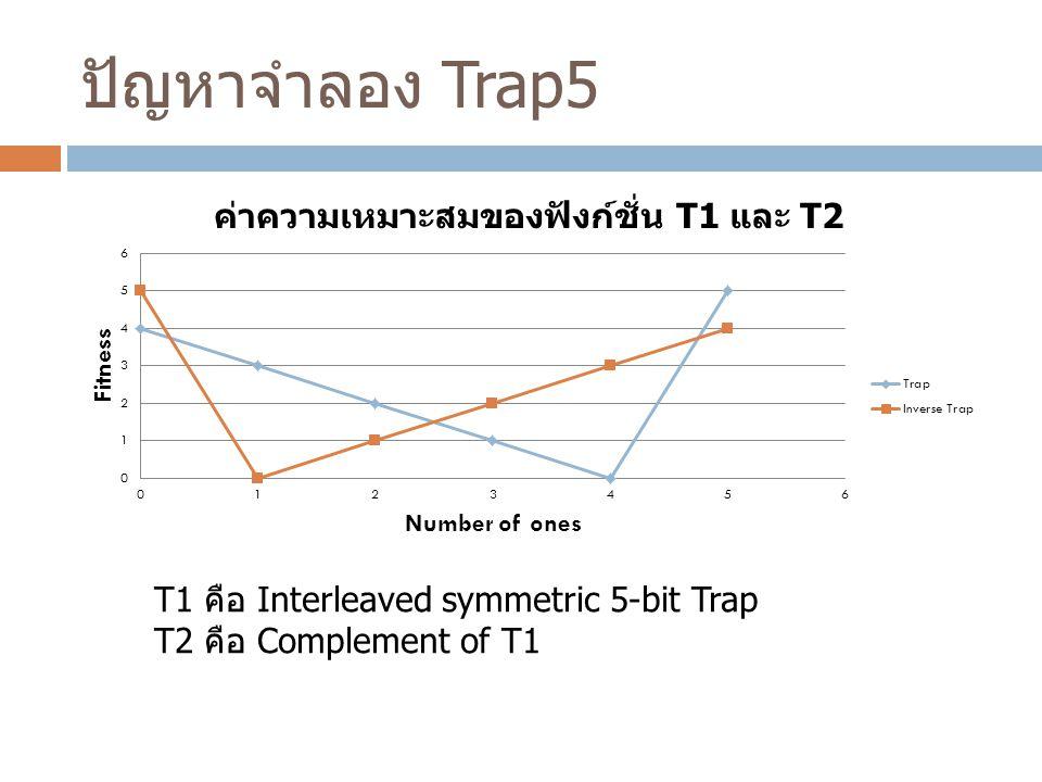 ปัญหาจำลอง Trap5 T1 คือ Interleaved symmetric 5-bit Trap T2 คือ Complement of T1
