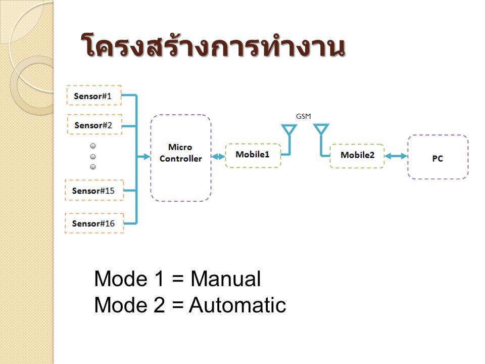 โครงสร้างการทำงาน Mode 1 = Manual Mode 2 = Automatic GSM