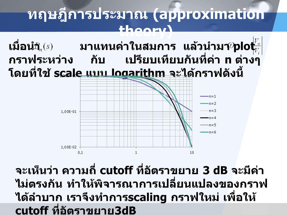 LOGO ทฤษฎีการประมาณ (approximation theory) เมื่อนำ มาแทนค่าในสมการ แล้วนำมา plot กราฟระหว่าง กับ เปรียบเทียบกันที่ค่า n ต่างๆ โดยที่ใช้ scale แบบ logarithm จะได้กราฟดังนี้ จะเห็นว่า ความถี่ cutoff ที่อัตราขยาย 3 dB จะมีค่า ไม่ตรงกัน ทำให้พิจารณาการเปลี่ยนแปลงของกราฟ ได้ลำบาก เราจึงทำการ scaling กราฟใหม่ เพื่อให้ cutoff ที่อัตราขยาย 3dB