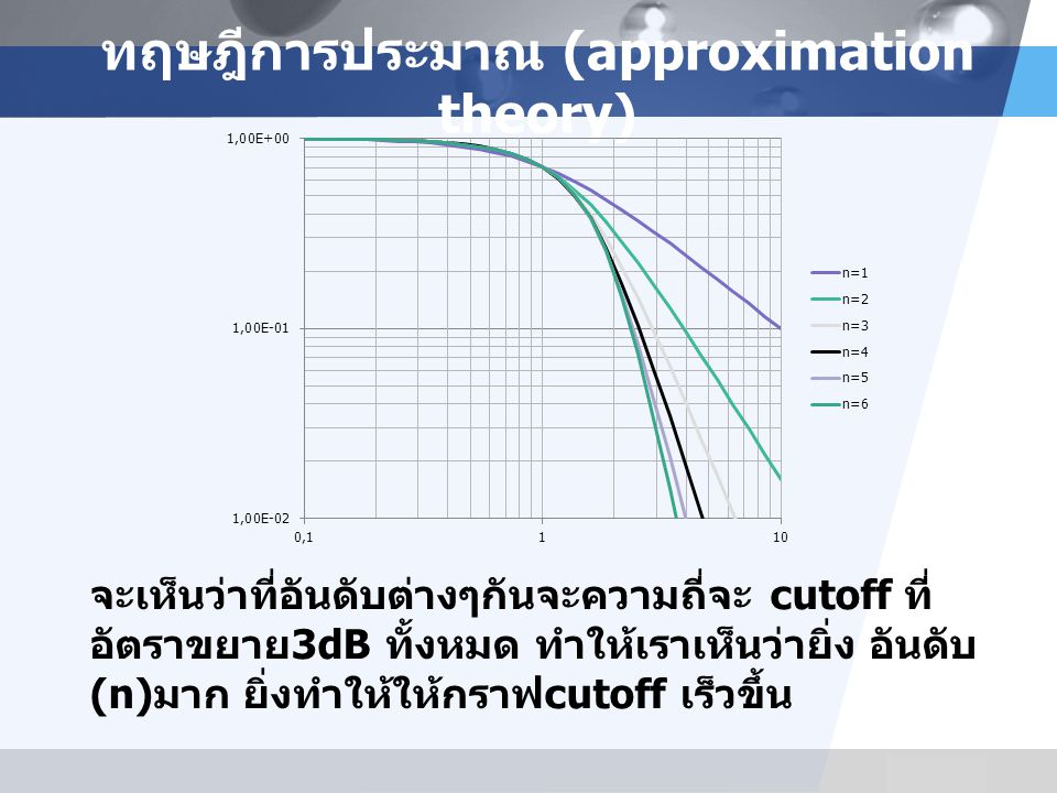 LOGO ทฤษฎีการประมาณ (approximation theory) จะเห็นว่าที่อันดับต่างๆกันจะความถี่จะ cutoff ที่ อัตราขยาย 3dB ทั้งหมด ทำให้เราเห็นว่ายิ่ง อันดับ (n) มาก ยิ่งทำให้ให้กราฟ cutoff เร็วขึ้น