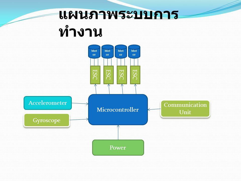 Microcontroller Accelerometer Gyroscope Power Communication Unit ESC Mot or แผนภาพระบบการ ทำงาน