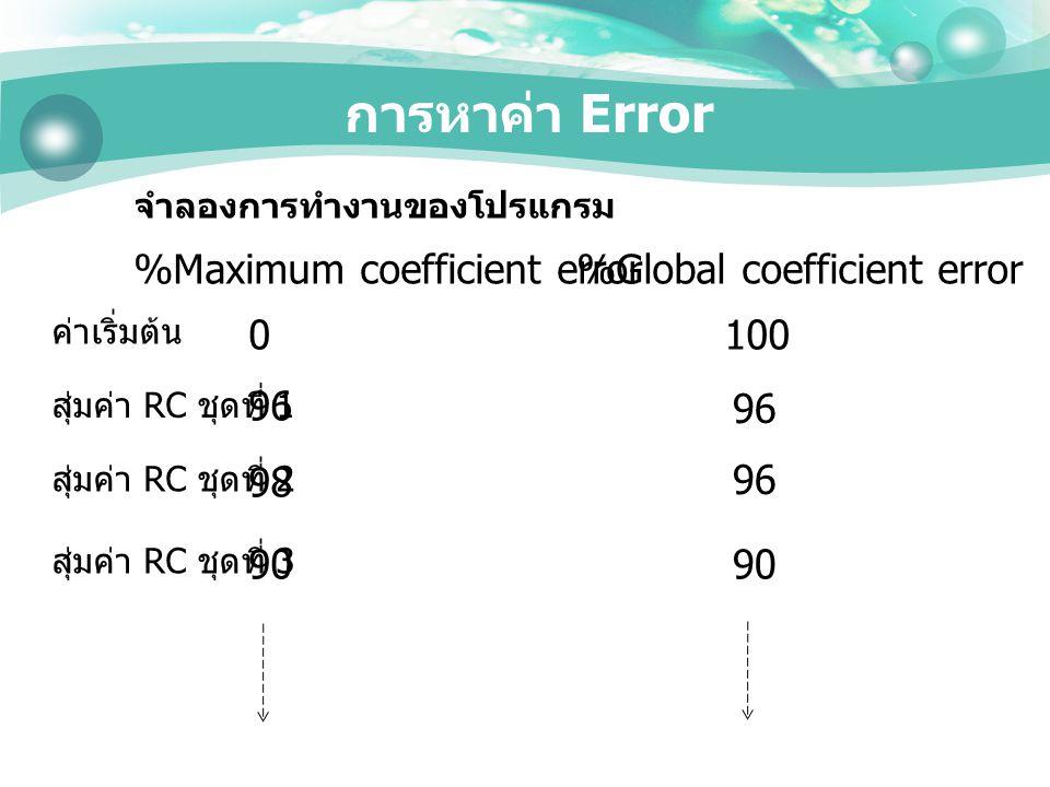 การหาค่า Error %Maximum coefficient error%Global coefficient error 0100 96 98 96 90 ค่าเริ่มต้น สุ่มค่า RC ชุดที่ 1 สุ่มค่า RC ชุดที่ 2 สุ่มค่า RC ชุด