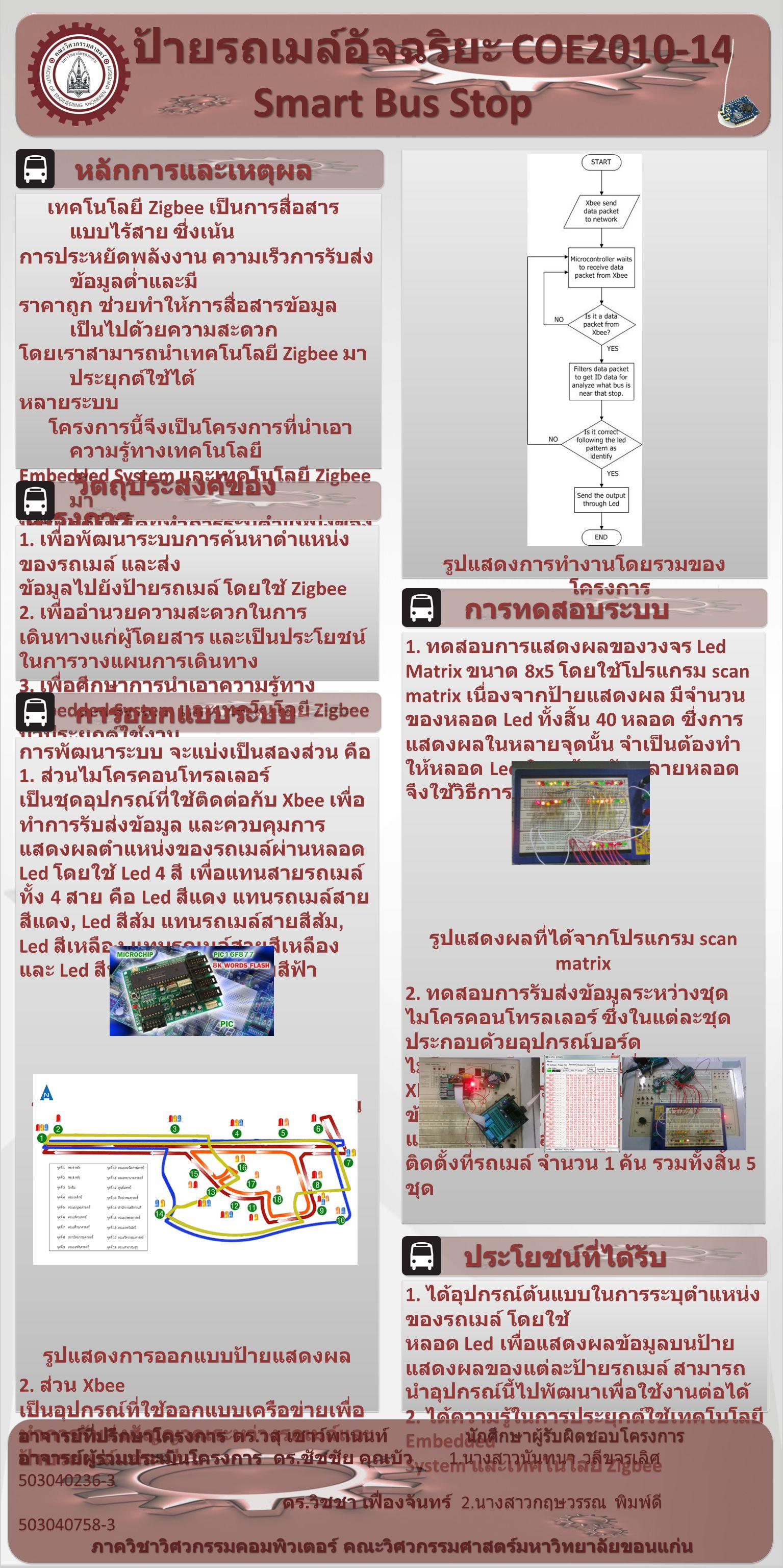 ป้ายรถเมล์อัจฉริยะ COE2010-14 Smart Bus Stop ป้ายรถเมล์อัจฉริยะ COE2010-14 Smart Bus Stop หลักการและเหตุผล หลักการและเหตุผล เทคโนโลยี Zigbee เป็นการสื่อสาร แบบไร้สาย ซึ่งเน้น การประหยัดพลังงาน ความเร็วการรับส่ง ข้อมูลต่ำและมี ราคาถูก ช่วยทำให้การสื่อสารข้อมูล เป็นไปด้วยความสะดวก โดยเราสามารถนำเทคโนโลยี Zigbee มา ประยุกต์ใช้ได้ หลายระบบ โครงการนี้จึงเป็นโครงการที่นำเอา ความรู้ทางเทคโนโลยี Embedded System และเทคโนโลยี Zigbee มา ประยุกต์ใช้ โดยทำการระบุตำแหน่งของ รถเมล์ และส่งข้อมูล ตำแหน่งของรถเมล์ผ่านทาง Xbee ซึ่งจะ ใช้หลอด Led ในการแสดงผลข้อมูลดังกล่าวในแต่ละ ป้ายรถเมล์ เพื่อ อำนวยความสะดวกในการเดินทาง เทคโนโลยี Zigbee เป็นการสื่อสาร แบบไร้สาย ซึ่งเน้น การประหยัดพลังงาน ความเร็วการรับส่ง ข้อมูลต่ำและมี ราคาถูก ช่วยทำให้การสื่อสารข้อมูล เป็นไปด้วยความสะดวก โดยเราสามารถนำเทคโนโลยี Zigbee มา ประยุกต์ใช้ได้ หลายระบบ โครงการนี้จึงเป็นโครงการที่นำเอา ความรู้ทางเทคโนโลยี Embedded System และเทคโนโลยี Zigbee มา ประยุกต์ใช้ โดยทำการระบุตำแหน่งของ รถเมล์ และส่งข้อมูล ตำแหน่งของรถเมล์ผ่านทาง Xbee ซึ่งจะ ใช้หลอด Led ในการแสดงผลข้อมูลดังกล่าวในแต่ละ ป้ายรถเมล์ เพื่อ อำนวยความสะดวกในการเดินทาง วัตถุประสงค์ของ โครงการ วัตถุประสงค์ของ โครงการ 1.