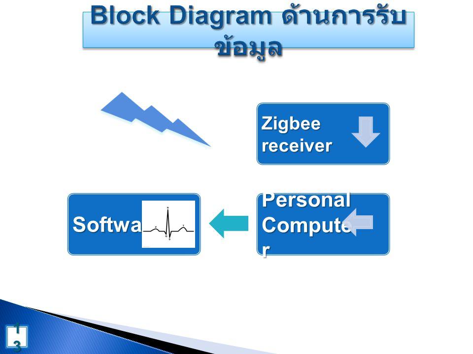 Software Zigbee receiver Personal Compute r 1313