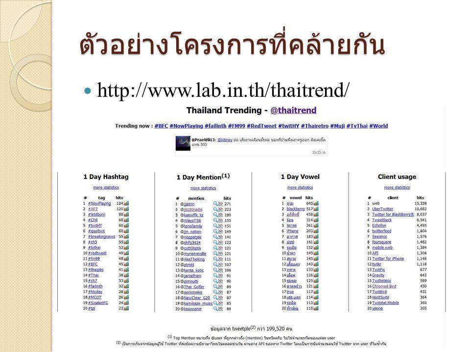 ตัวอย่างโครงการที่คล้ายกัน  http://www.lab.in.th/thaitrend/