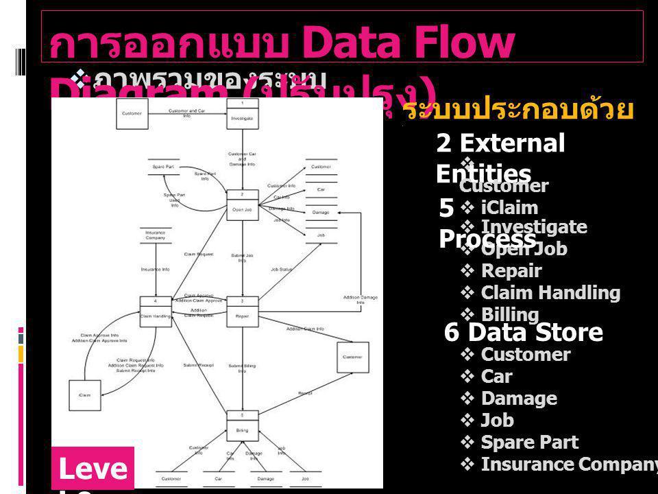 การออกแบบ Data Flow Diagram ( ต่อ ) Level 1 โปรเซส : Repair DFD : Level 1 ประกอบด้วย โปรเซสย่อย 4 โปรเซส  Repair  Addition Claim  Filter Claim Approve  Update Status