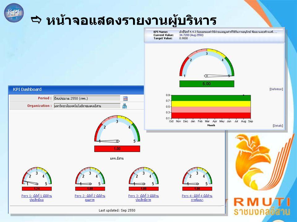 KPI  หน้าจอแสดงรายงานผู้บริหาร