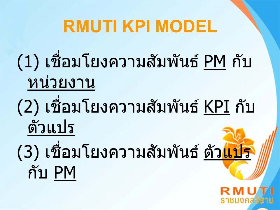 RMUTI KPI MODEL (1) เชื่อมโยงความสัมพันธ์ PM กับ หน่วยงาน (2) เชื่อมโยงความสัมพันธ์ KPI กับ ตัวแปร (3) เชื่อมโยงความสัมพันธ์ ตัวแปร กับ PM