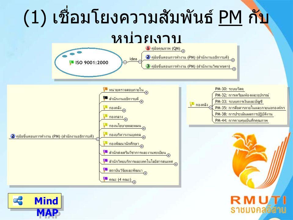 (2) เชื่อมโยงความสัมพันธ์ KPI กับ ตัวแปร Mind MAP Mind MAP
