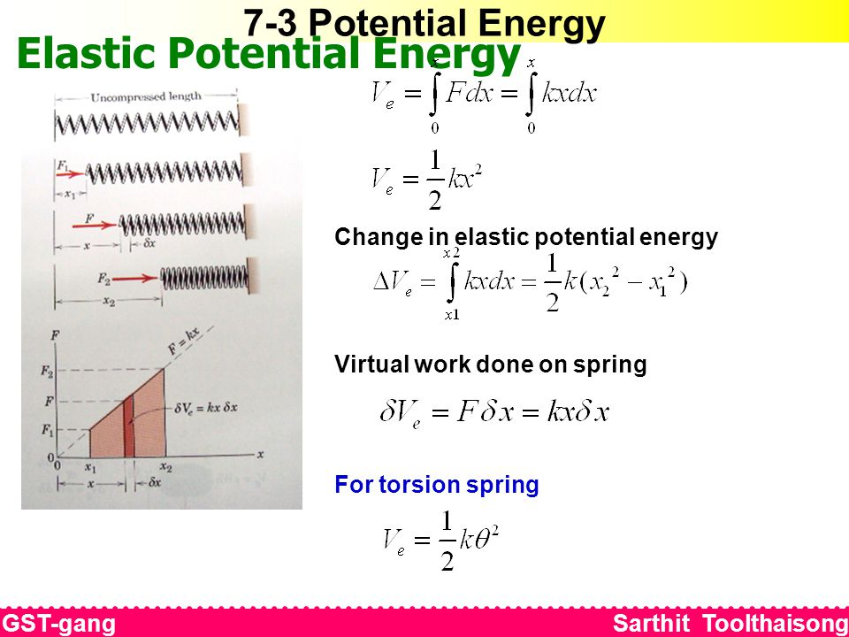 7-3 Potential Energy Elastic Potential Energy Change in elastic potential energy Virtual work done on spring For torsion spring GST-gang Sarthit Toolt