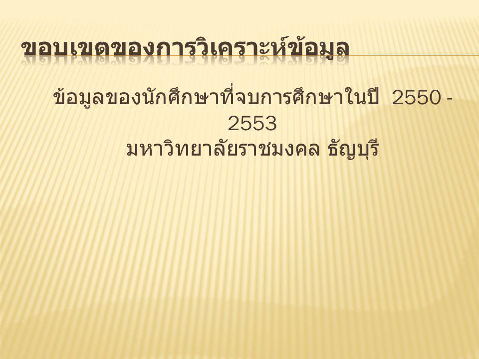 ข้อมูลของนักศึกษาที่จบการศึกษาในปี 2550 - 2553 มหาวิทยาลัยราชมงคล ธัญบุรี