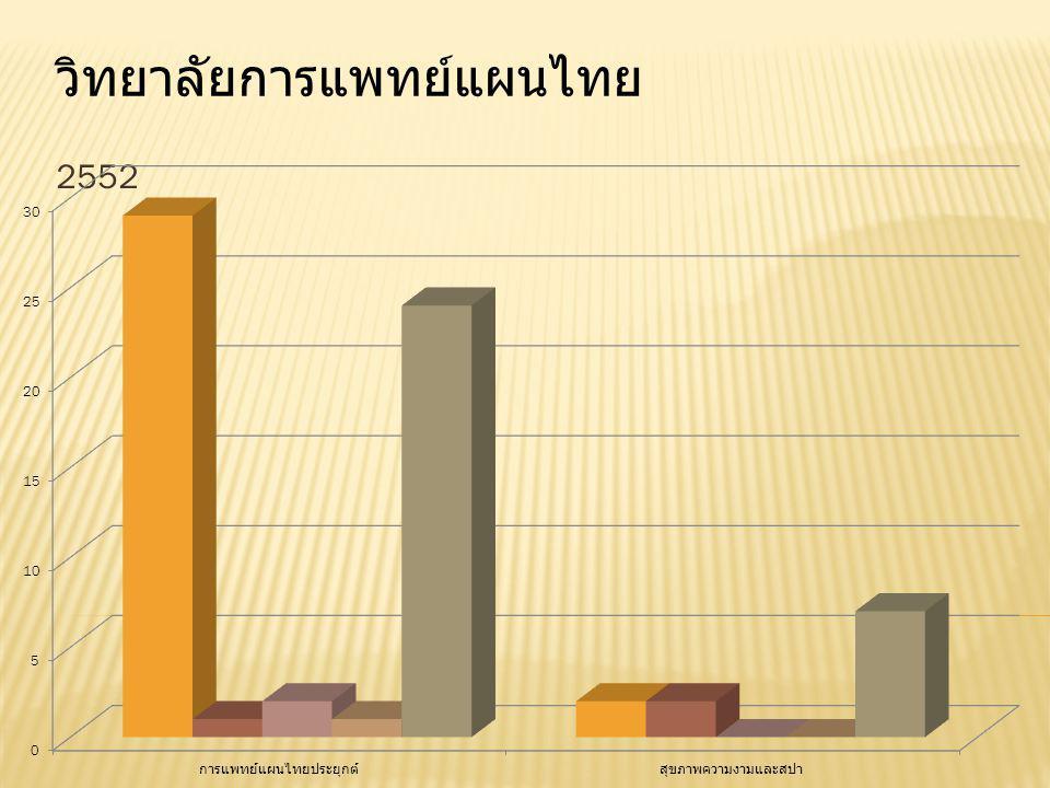 2552 วิทยาลัยการแพทย์แผนไทย