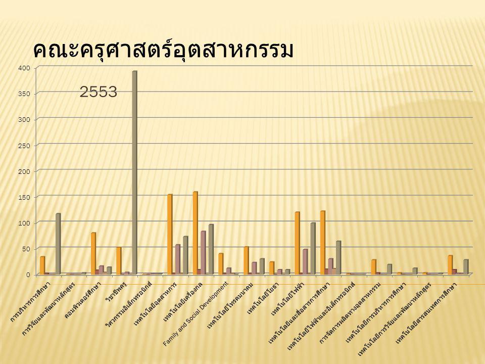 2553 คณะครุศาสตร์อุตสาหกรรม