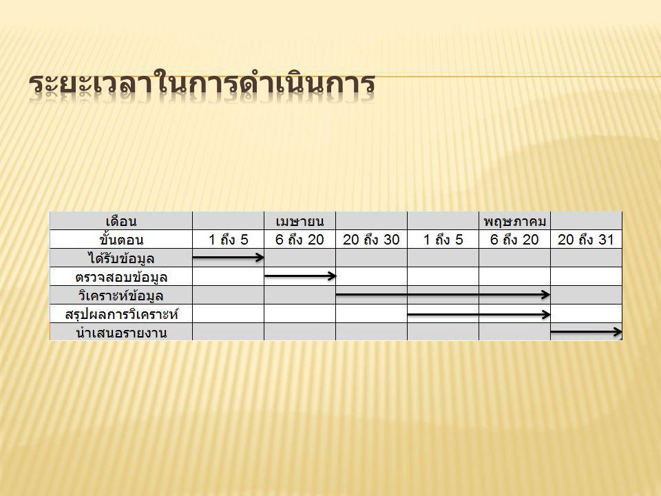 2553 คณะศิลปกรรม ศาสตร์