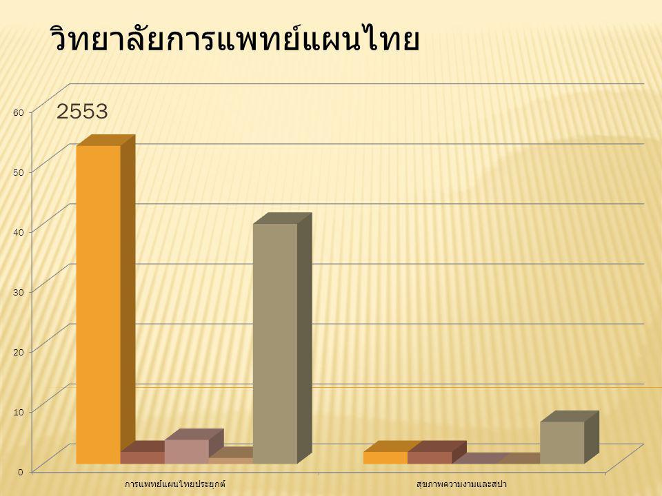 2553 วิทยาลัยการแพทย์แผนไทย