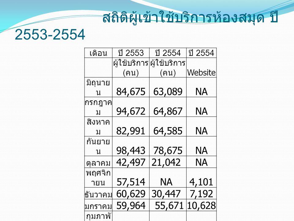 เดิอนปี 2553 ปี 2554 ผู้ใช้บริการ ( คน ) Website มิถุนาย น 84,67563,089NA กรกฎาค ม 94,67264,867NA สิงหาค ม 82,99164,585NA กันยาย น 98,44378,675NA ตุลา