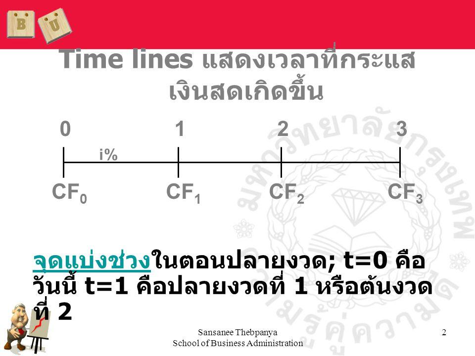 Sansanee Thebpanya School of Business Administration 2 Time lines แสดงเวลาที่กระแส เงินสดเกิดขึ้น CF 0 CF 1 CF 3 CF 2 0123 i% จุดแบ่งช่วงในตอนปลายงวด;