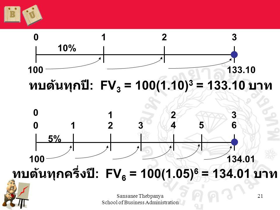 Sansanee Thebpanya School of Business Administration 21 0123 10% 0123 5% 456 134.01 100133.10 123 0 100 ทบต้นทุกปี : FV 3 = 100(1.10) 3 = 133.10 บาท ท