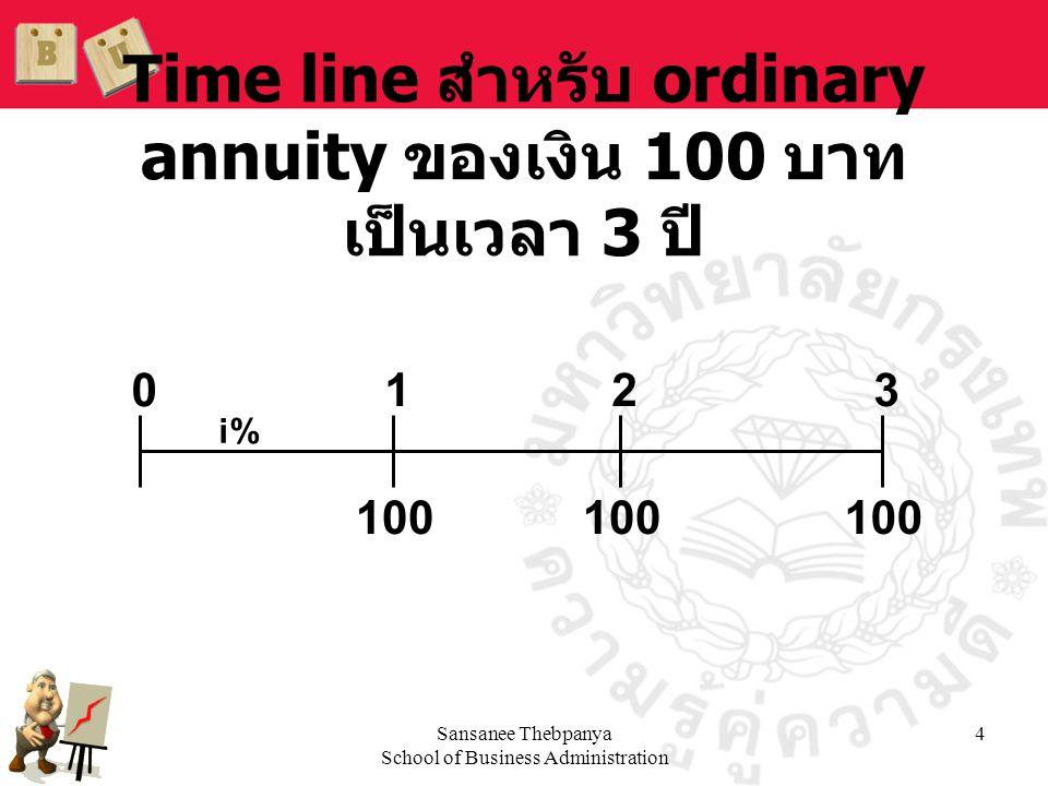 Sansanee Thebpanya School of Business Administration 4 Time line สำหรับ ordinary annuity ของเงิน 100 บาท เป็นเวลา 3 ปี 100 0123 i%