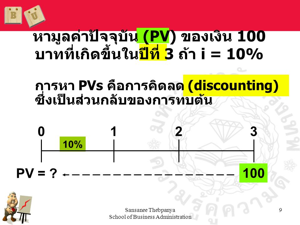 Sansanee Thebpanya School of Business Administration 10 Solve FV n = PV(1 + i ) n for PV:  PV= 100 1 1.10 = 1000.7513 = 75.13 บาท       3