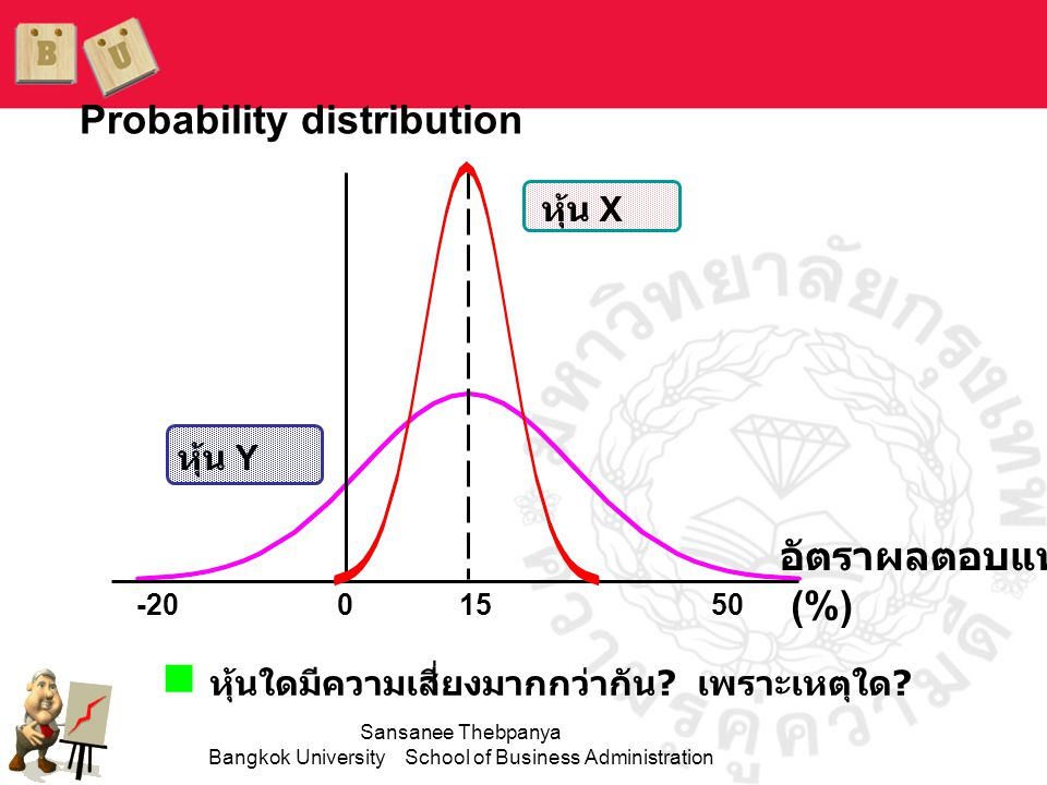 Sansanee Thebpanya Bangkok University School of Business Administration สมมติทางเลือกในการ ลงทุนต่างๆดังนี้ ภาวะ เศรษฐกิจ Prob.พันธบั ตร HTCollUSRMP ถดถอย 0.10 8.0% -22.0% 28.0% 10.0% -13.0% ต่ำกว่าปกติ 0.20 8.0 -2.0 14.7-10.0 1.0 ปกติ 0.40 8.0 20.0 0.0 7.0 15.0 สูงกว่าปกติ 0.20 8.0 35.0-10.0 45.0 29.0 ดีมาก 0.10 8.0 50.0-20.0 30.0 43.0 1.00