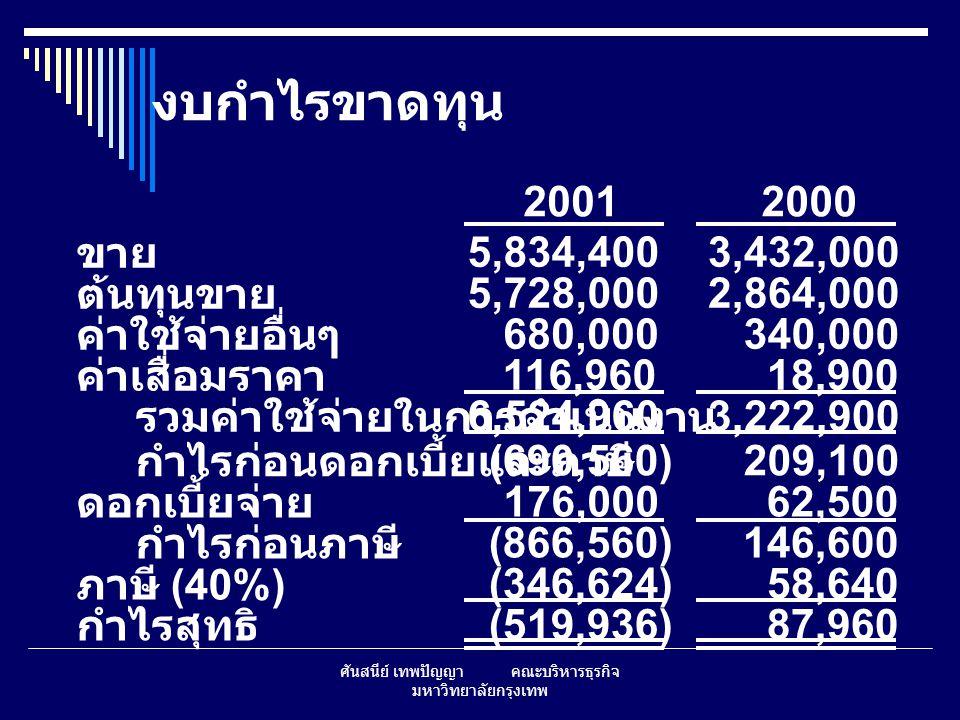 ศันสนีย์ เทพปัญญา คณะบริหารธุรกิจ มหาวิทยาลัยกรุงเทพ ข้อมูลอื่นๆ จำนวนหุ้น 100,000 กำไรต่อหุ้น (EPS) ($5.199)$0.88 เงินปันผลต่อหุ้น (DPS) $0.110$0.22 ราคาหุ้น (Stock price) $2.25$8.50 20012000