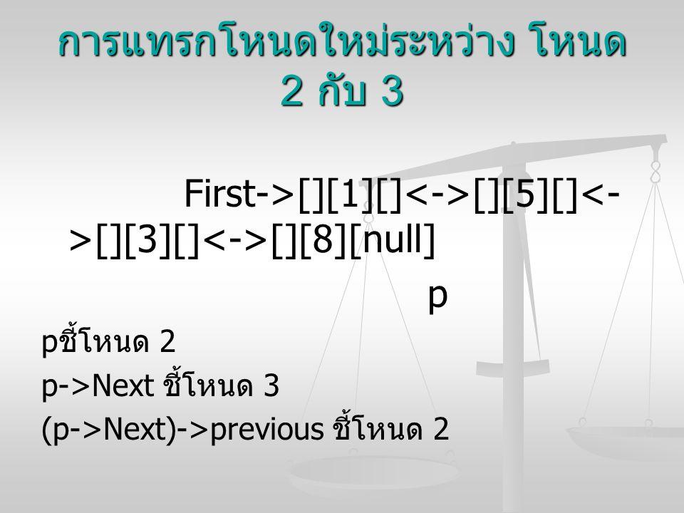 การแทรกโหนดใหม่ระหว่าง โหนด 2 กับ 3 First->[][1][] [][5][] [][3][] [][8][null] p p ชี้โหนด 2 p->Next ชี้โหนด 3 (p->Next)->previous ชี้โหนด 2