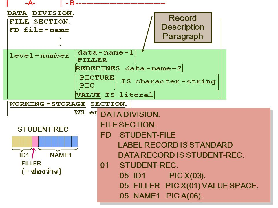 DATA DIVISION. FILE SECTION. FD STUDENT-FILE LABEL RECORD IS STANDARD DATA RECORD IS STUDENT-REC. 01 STUDENT-REC. 05 ID1 PIC X(03). 05 FILLER PIC X(01