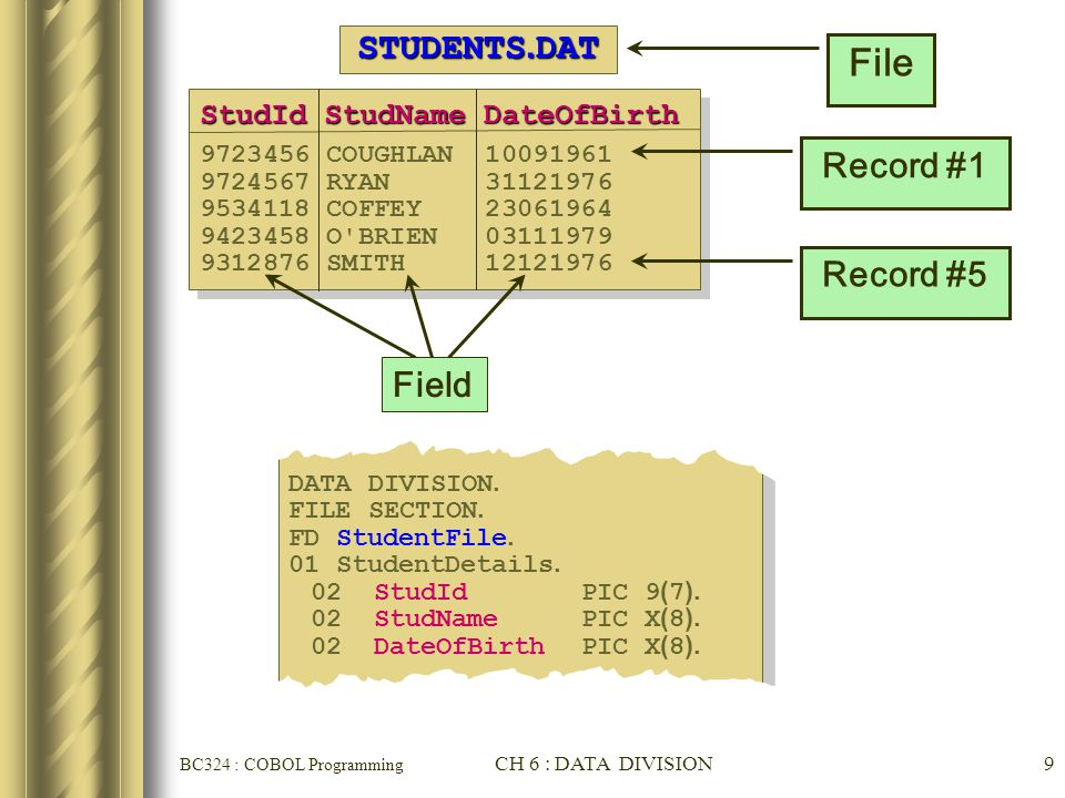BC324 : COBOL Programming CH 6 : DATA DIVISION9 DATA DIVISION. FILE SECTION. FD StudentFile. 01 StudentDetails. 02 StudId PIC 9(7). 02 StudName PIC X(