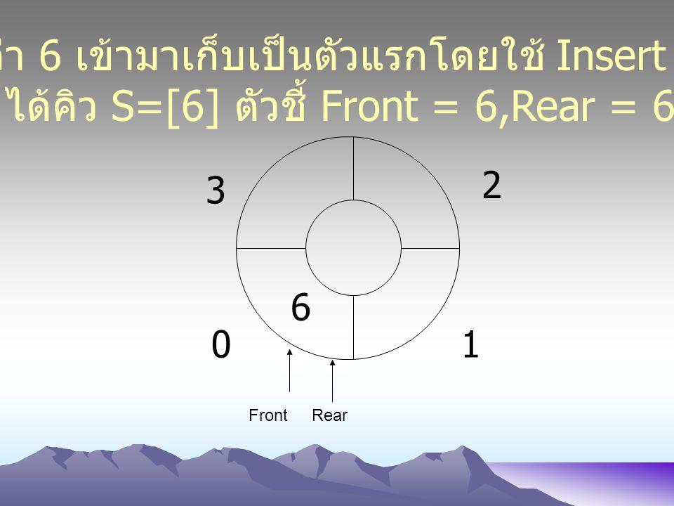 01 2 3 6 นำค่า 6 เข้ามาเก็บเป็นตัวแรกโดยใช้ Insert (6) ได้คิว S=[6] ตัวชี้ Front = 6,Rear = 6 FrontRear