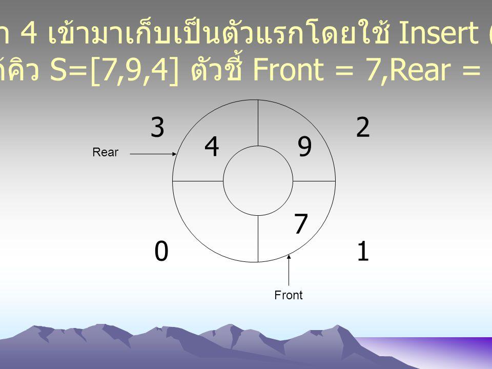 01 23 7 Front Rear 9 นำค่า 4 เข้ามาเก็บเป็นตัวแรกโดยใช้ Insert (4) ได้คิว S=[7,9,4] ตัวชี้ Front = 7,Rear = 4 4