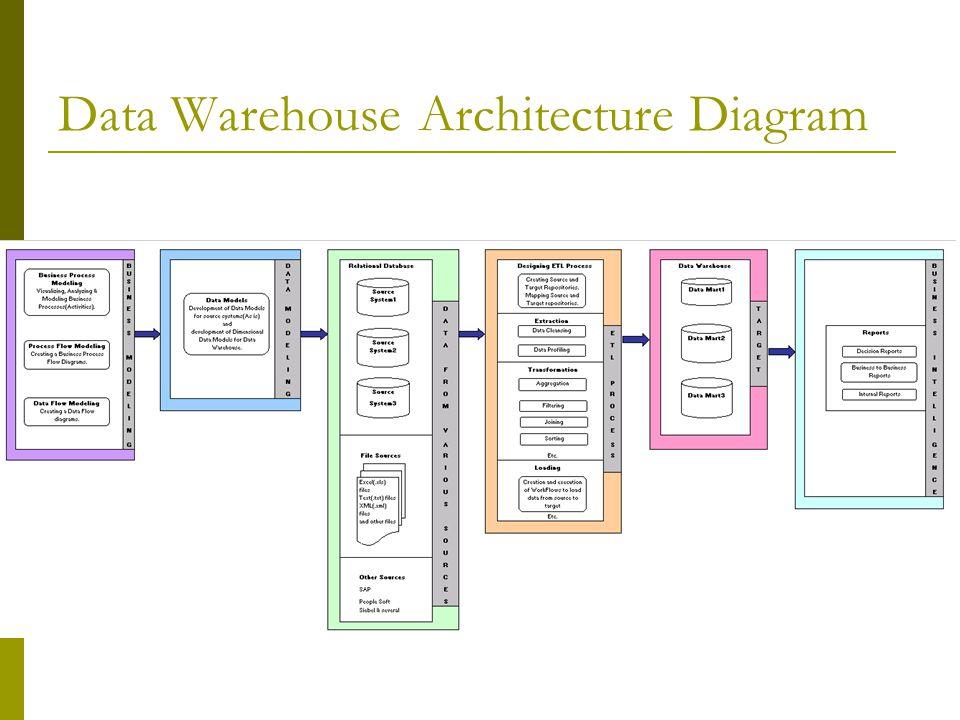 สถาปัตยกรรมของคลังข้อมูล  คุณสมบัติของระบบฐานข้อมูลคลังข้อมูล  Subject Oriented : ข้อมูลถูกสร้างจากหัวข้อที่ สนใจ  Integrated : ข้อมูลถูกรวบรวมจากแหล่งต่างๆ แต่นำมาสร้างเป็นฐานข้อมูลที่สอดคล้องเป็นหนึ่ง เดียว  Time-variant : ข้อมูลที่เก็บไว้ต้องมีอายุ ประมาณ 5-10 ปี เพื่อใช้เปรียบเทียบ หาแนวโน้ม และทำนายผลลัพธ์ในอนาคต  Non-volatile : ข้อมูลไม่ถูกเปลี่ยนแปลงจากผู้ใช้ โดยผู้ใช้สามารถเข้าถึงข้อมูลได้เท่านั้น