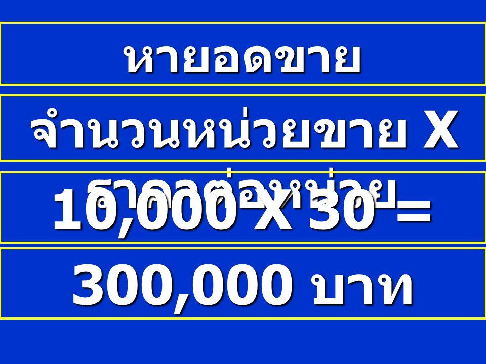 หายอดขาย จำนวนหน่วยขาย X ราคาต่อหน่วย 10,000 X 30 = 300,000 บาท