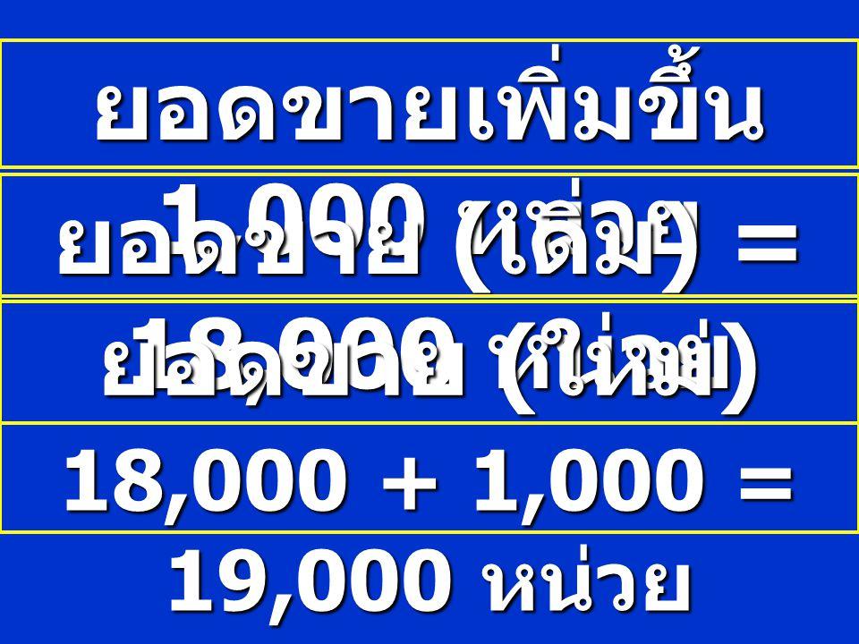 ยอดขายเพิ่มขึ้น 1,000 หน่วย 18,000 + 1,000 = 19,000 หน่วย ยอดขาย ( เดิม ) = 18,000 หน่วย ยอดขาย ( ใหม่ )