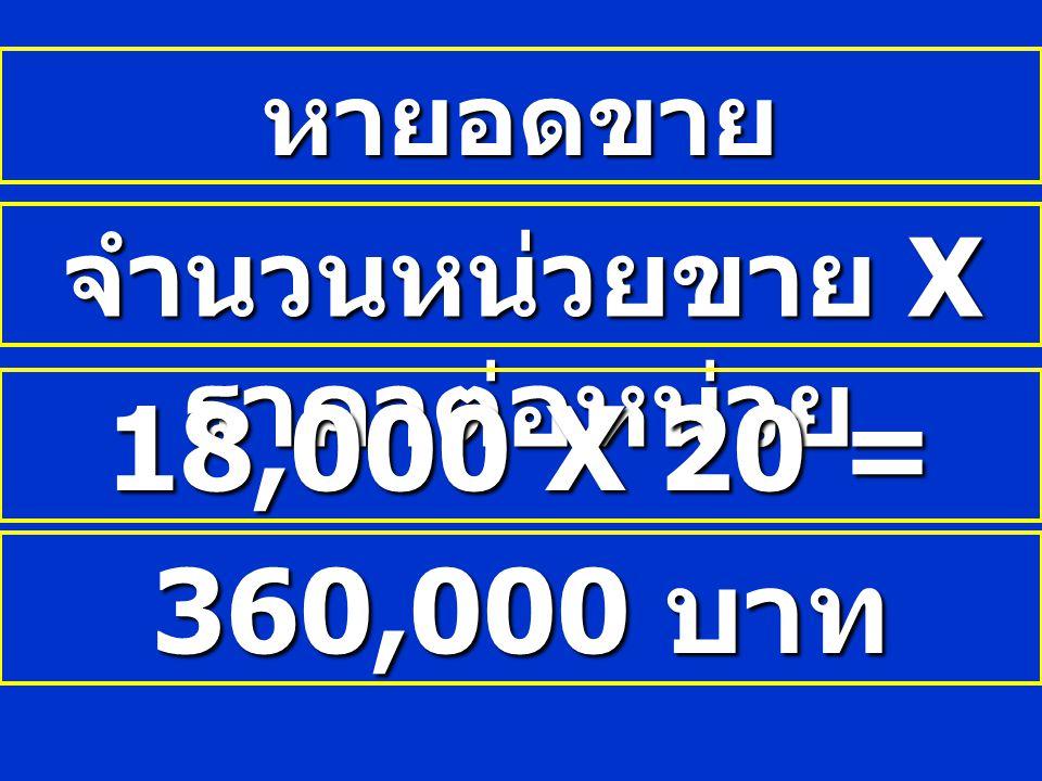 หายอดขาย จำนวนหน่วยขาย X ราคาต่อหน่วย 18,000 X 20 = 360,000 บาท