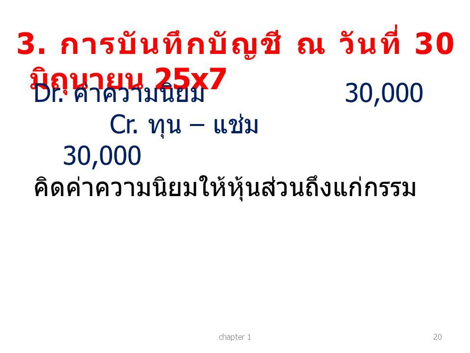 3. การบันทึกบัญชี ณ วันที่ 30 มิถุนายน 25x7 chapter 120 Dr. ค่าความนิยม 30,000 Cr. ทุน – แช่ม 30,000 คิดค่าความนิยมให้หุ้นส่วนถึงแก่กรรม