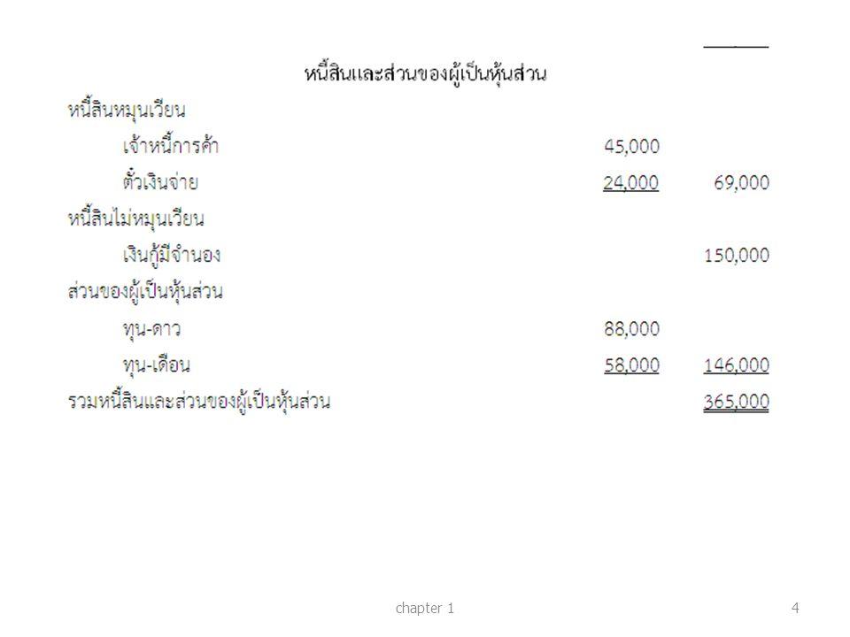 แบบฝึกหัด ส่วนที่ 2 ข้อที่ 6 chapter 115 แช่ม ชื่น โชค เป็นหุ้นส่วนกัน มีบัญชี ทุนคงเหลือเมื่อ วันที่ 31 ธันวาคม 25x6 จำนวน 185,000 บาท 150,000 บาท และ 115,000 บาท ตามลำดับ แบ่งกำไรขาดทุนกันใน อัตราส่วน 3 : 2 : 1 สัญญาของห้าง หุ้นส่วนกำหนดไว้ดังต่อไปนี้