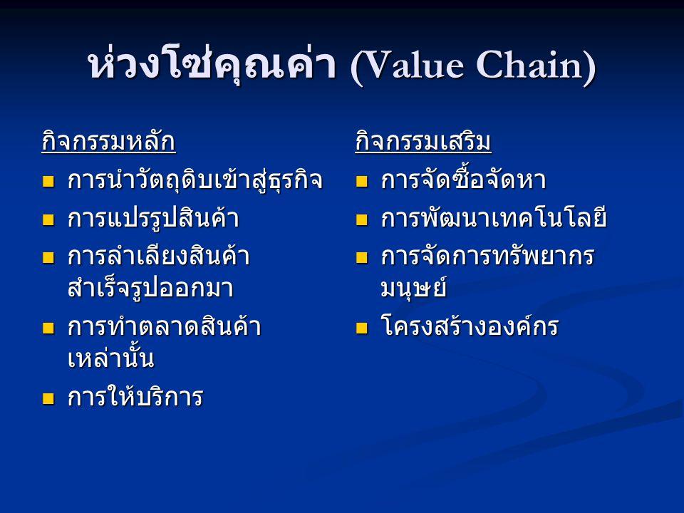 ห่วงโซ่คุณค่า (Value Chain) กิจกรรมหลัก  การนำวัตถุดิบเข้าสู่ธุรกิจ  การแปรรูปสินค้า  การลำเลียงสินค้า สำเร็จรูปออกมา  การทำตลาดสินค้า เหล่านั้น  การให้บริการ กิจกรรมเสริม  การจัดซื้อจัดหา  การพัฒนาเทคโนโลยี  การจัดการทรัพยากร มนุษย์  โครงสร้างองค์กร