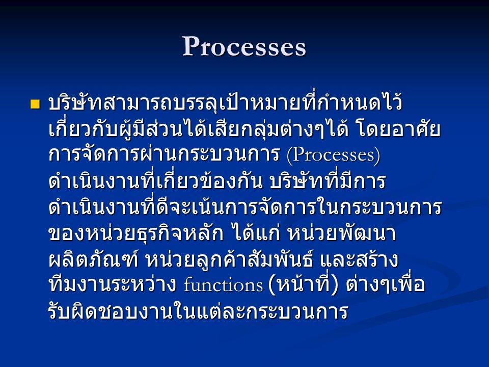 Processes  บริษัทสามารถบรรลุเป้าหมายที่กำหนดไว้ เกี่ยวกับผู้มีส่วนได้เสียกลุ่มต่างๆได้ โดยอาศัย การจัดการผ่านกระบวนการ (Processes) ดำเนินงานที่เกี่ยวข้องกัน บริษัทที่มีการ ดำเนินงานที่ดีจะเน้นการจัดการในกระบวนการ ของหน่วยธุรกิจหลัก ได้แก่ หน่วยพัฒนา ผลิตภัณฑ์ หน่วยลูกค้าสัมพันธ์ และสร้าง ทีมงานระหว่าง functions ( หน้าที่ ) ต่างๆเพื่อ รับผิดชอบงานในแต่ละกระบวนการ