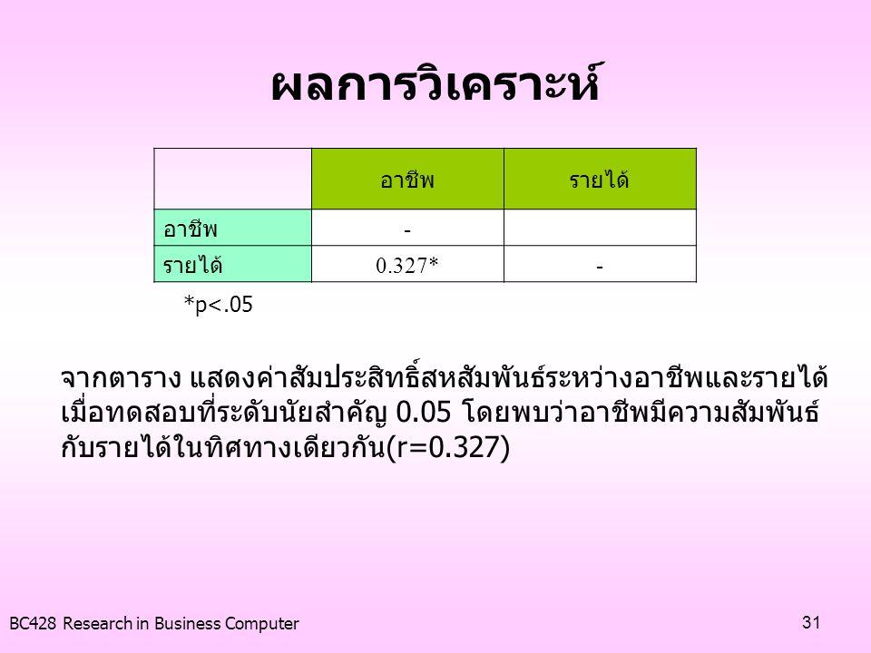 BC428 Research in Business Computer31 ผลการวิเคราะห์ อาชีพรายได้ อาชีพ - รายได้ 0.327*- *p<.05 จากตาราง แสดงค่าสัมประสิทธิ์สหสัมพันธ์ระหว่างอาชีพและรา