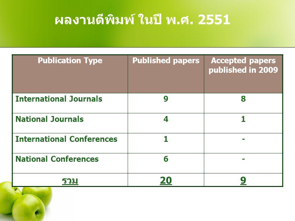 ผลงานตีพิมพ์ ในปี พ. ศ. 2551 Publication TypePublished papersAccepted papers published in 2009 International Journals98 National Journals41 Internatio