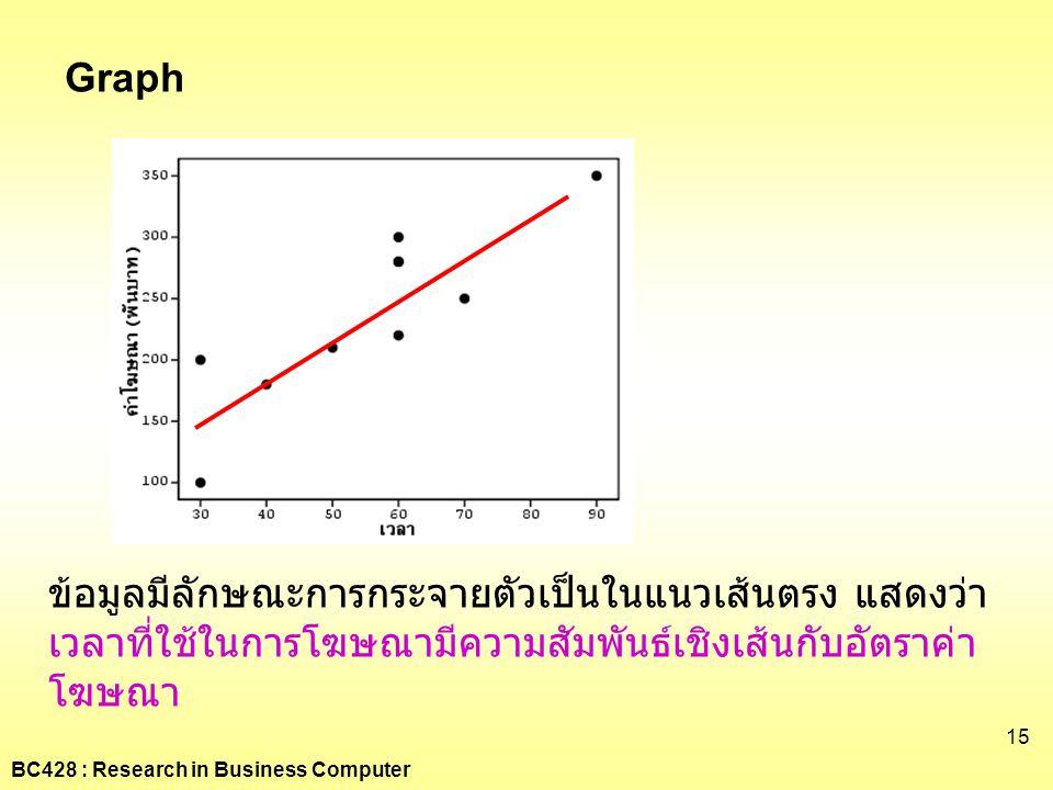 BC428 : Research in Business Computer 15 Graph ข้อมูลมีลักษณะการกระจายตัวเป็นในแนวเส้นตรง แสดงว่า เวลาที่ใช้ในการโฆษณามีความสัมพันธ์เชิงเส้นกับอัตราค่