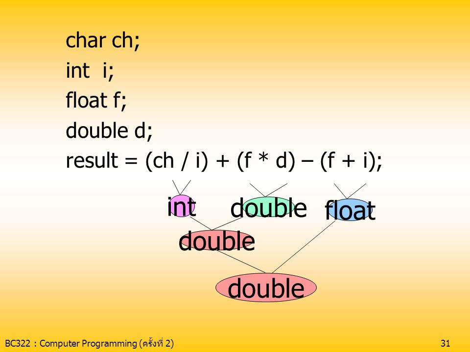 BC322 : Computer Programming (ครั้งที่ 2)31 char ch; int i; float f; double d; result = (ch / i) + (f * d) – (f + i); int double float double