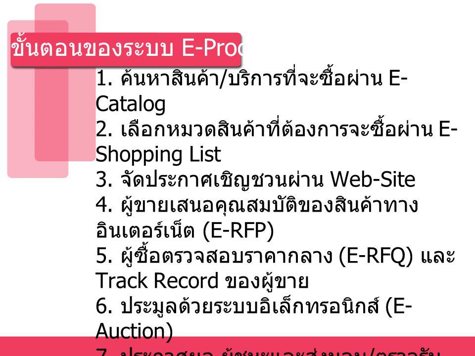 ขั้นตอนของระบบ E-Procurement 1. ค้นหาสินค้า / บริการที่จะซื้อผ่าน E- Catalog 2. เลือกหมวดสินค้าที่ต้องการจะซื้อผ่าน E- Shopping List 3. จัดประกาศเชิญช
