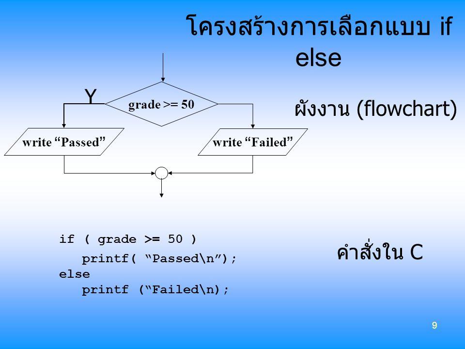 """9 โครงสร้างการเลือกแบบ if else grade >= 50 Y if ( grade >= 50 ) printf( """"Passed\n""""); else printf (""""Failed\n); คำสั่งใน C ผังงาน (flowchart) write """" Pa"""