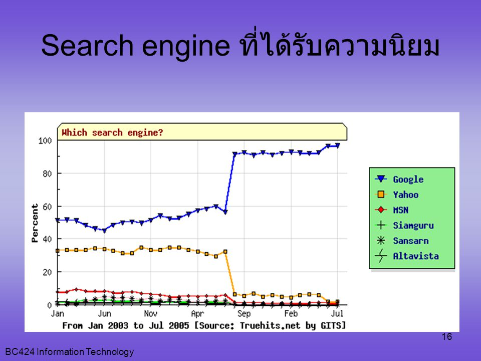 BC424 Information Technology 16 Search engine ที่ได้รับความนิยม